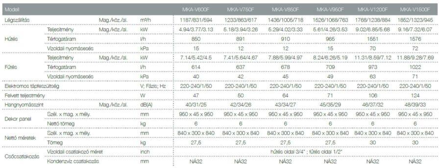 Midea MKA-V F kazettás fan-coil család műszaki adatalp